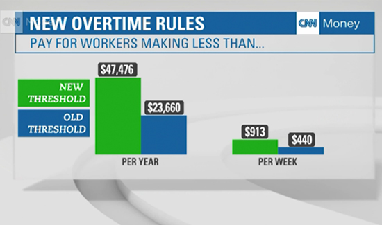 new-overtime-rules